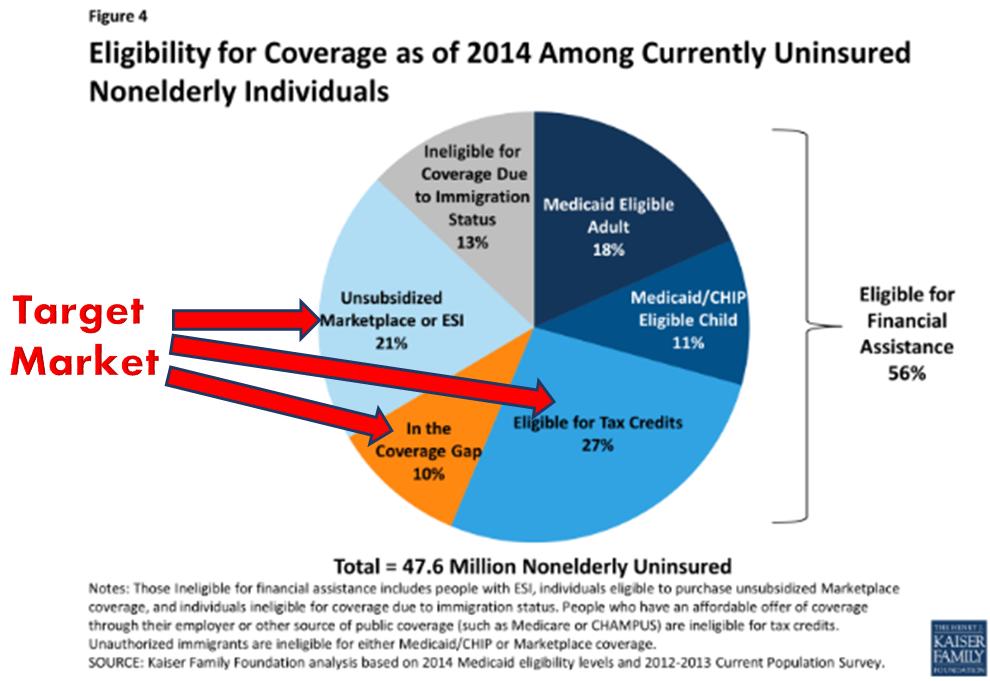 KFF Uninsured Market