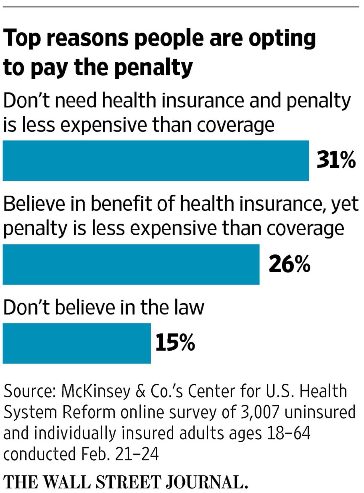 Wall Street Journal on Uninsured